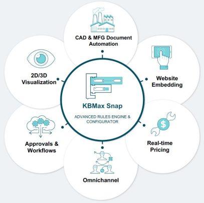 Epicor Kinetic KBMax CPQ rules Engine and Configurator