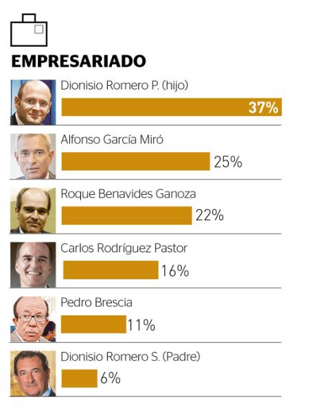 Empresarios más poderos - Perú 2013