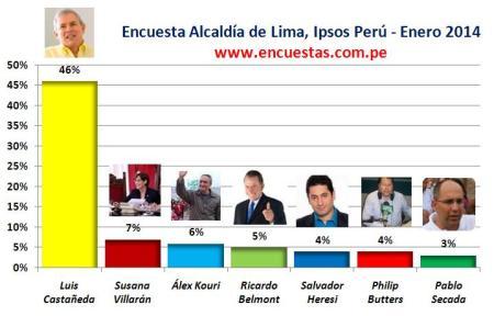 Encuesta Alcaldía de Lima, Ipsos – 16 Febrero 2014