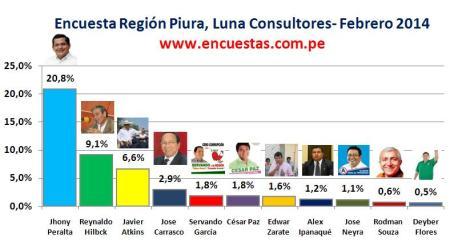 Encuesta Región Piura, Luna Consultores – Febrero 2014