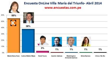 Encuesta Abril Villa María del Triunfo