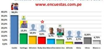 Encuesta Alcaldía de Villa el Salvador, IDICE – Febrero 2014