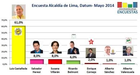 Encuesta Alcaldía de Lima Datum Mayo