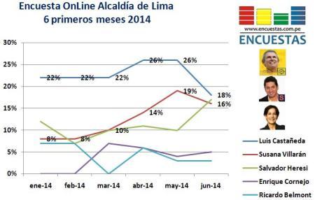 Encuesta Alcaldía de Lima Online Junio tendencia