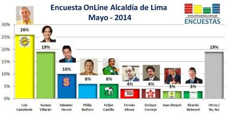 Encuesta Alcaldía de Lima mayo