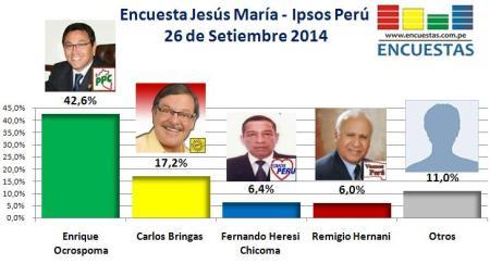 Encuesta Jesús María Setiembre 2014 Ipsos Perú