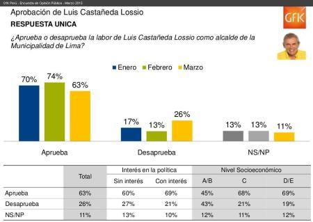 Encuesta Marzo Gfk Castañeda
