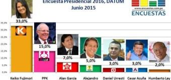 Encuesta Presidencial 2016, Datum – Junio 2015
