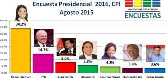 Encuesta Presidencial 2016, CPI – Agosto 2015