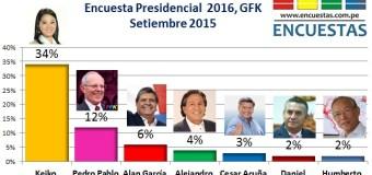 Encuesta Presidencial 2016, Gfk – Setiembre 2015
