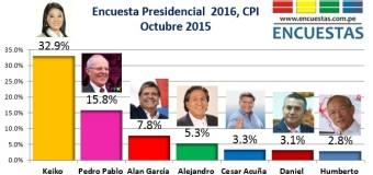 Encuesta Presidencial 2016, CPI – Octubre 2015