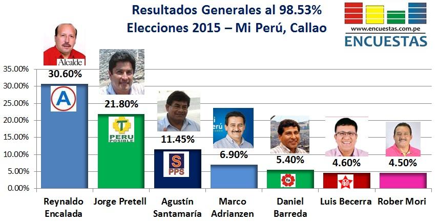 Elecciones Mi Perú