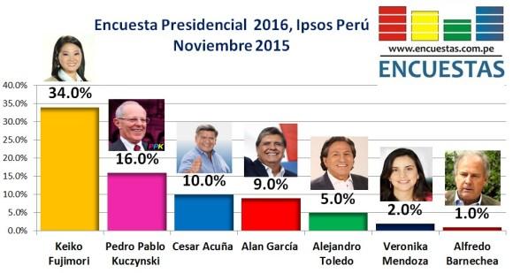 Encuesta Ipsos Perú Noviembre 2015