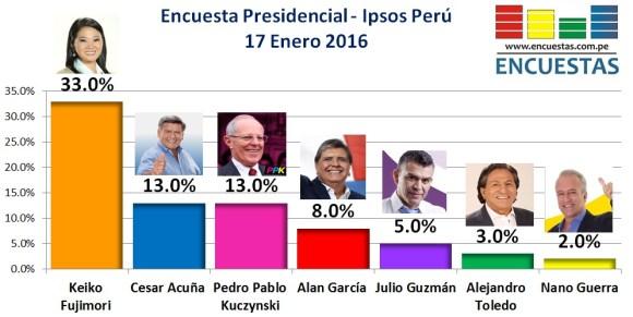 Encuesta PResidencial Ipsos Perú