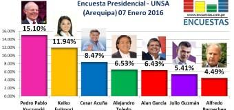 Encuesta Presidencial, UNSA – 07 Enero 2016