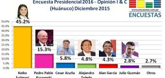 Encuesta Presidencial 2016, Opinión I&C – Diciembre 2015