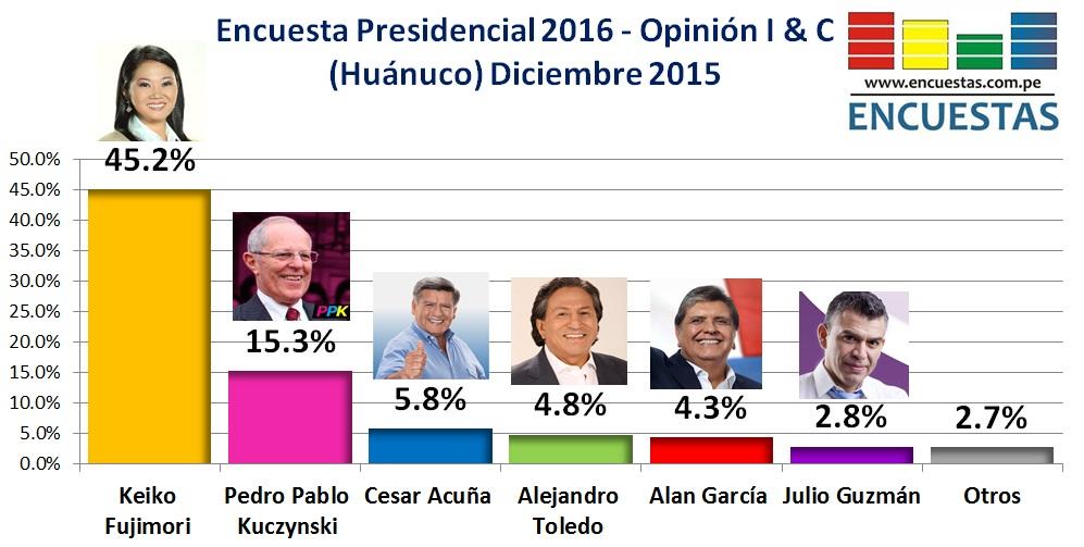Encuesta Presidencial huánuco