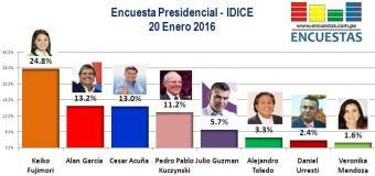 Encuesta Presidencial, IDICE – 20 Enero 2016