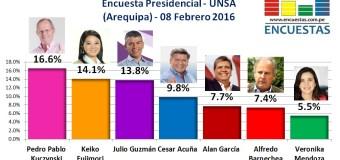 Encuesta Presidencial, UNSA – 08 Febrero 2016