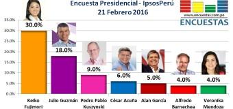Encuesta Presidencial, Ipsos Perú – 21 Febrero 2016