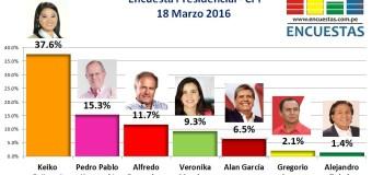 Encuesta Presidencial, CPI – 18 Marzo 2016