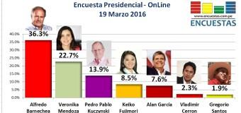 Encuesta Presidencial, Online – 19 Marzo 2016