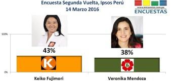 Keiko vs Veronika, Ipsos Perú – 14 Marzo 2016