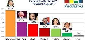 Encuesta Presidencial, AVEC – 15 Marzo 2016