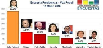 Encuesta Presidencial, Vox Populi – 17 Marzo 2016