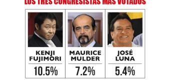 Última encuesta IMASEN de los candidatos al Congreso con mayor intención de voto