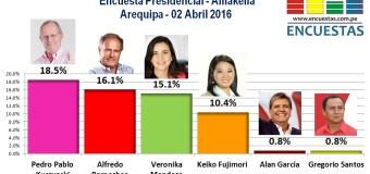 Encuesta Presidencial, Amakella – 02 Abril 2016