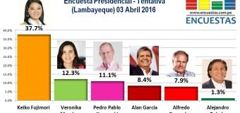 Encuesta Presidencial, Tentativa – 03 Abril 2016