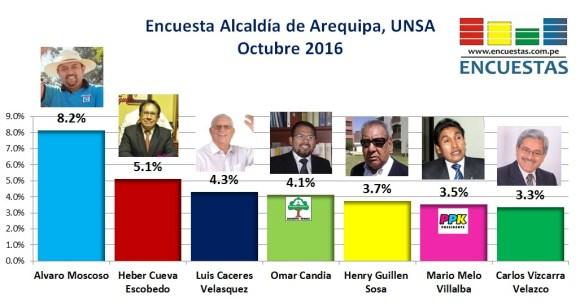 encuesta-alcaldia-arequipa-2018