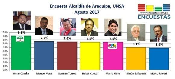 Encuesta Alcaldía de Arequipa - Agosto 2017