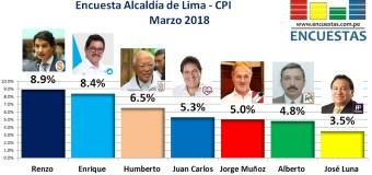 Encuesta Alcaldía de Lima, CPI – Marzo 2018