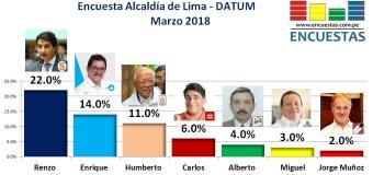 Encuesta Alcaldía de Lima, Datum – Marzo 2018
