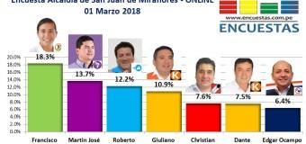 Encuesta Online Alcaldía de San Juan de Miraflores – 01 Marzo 2018