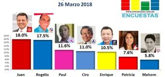 Encuesta Online Región Callao – 26 Marzo 2018