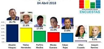 Encuesta Región Cajamarca, Online – 04 Abril 2018