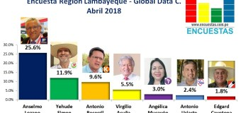 Encuesta Región Lambayeque, Global Data Consulting –  Abril 2018