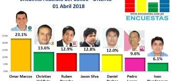 Encuesta Alcaldía del Callao, Online – 01 Abril 2018