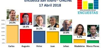 Encuesta San Isidro, Online – 17 Abril de 2018