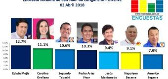 Encuesta Alcaldía de San Juan de Lurigancho, Online – 02 Abril 2018