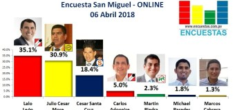 Encuesta Alcaldía de San Miguel, Online – 06 Abril 2018