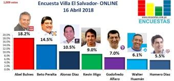 Encuesta Villa el Salvador, Online – 16 Abril de 2018