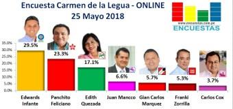Encuesta Carmen de la Legua Reynoso, Online – 25 Mayo 2018