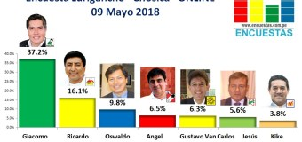 Encuesta Lurigancho (Chosica), Online – 09 Mayo 2018
