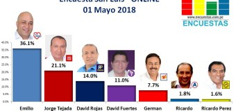 Encuesta San Luis, Online – 01 Mayo de 2018