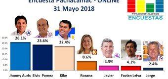 Encuesta Pachacamac, Online – 31 Mayo 2018