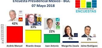 Encuesta Presidencial México, Ulises Beltrán y Asociados – 07 Mayo 2018